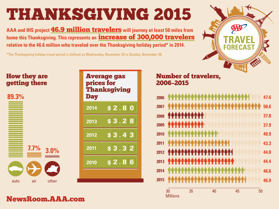 2015-Thanksgiving-Travel-Forecast